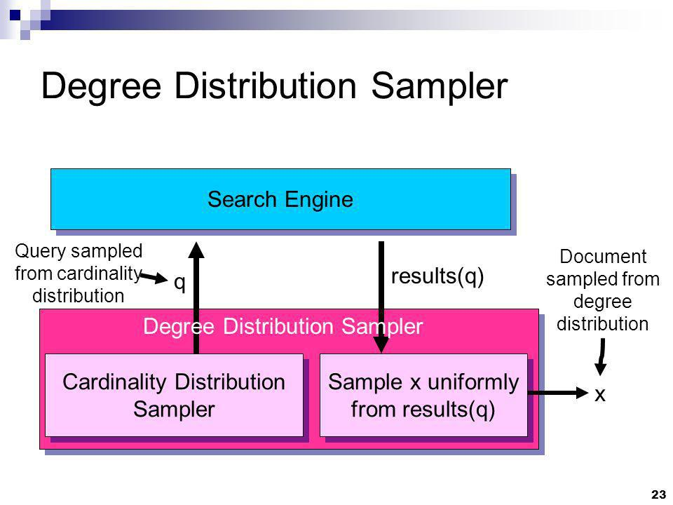 23 Degree Distribution Sampler Search Engine results(q) x Cardinality Distribution Sampler Sample x uniformly from results(q) q Degree Distribution Sampler Query sampled from cardinality distribution Document sampled from degree distribution