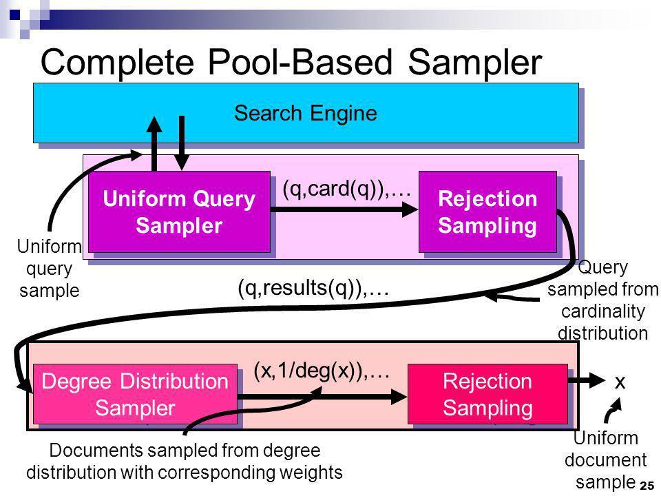 25 Degree Distribution Sampler Complete Pool-Based Sampler Search Engine Rejection Sampling x (x,1/deg(x)),… Uniform document sample Documents sampled