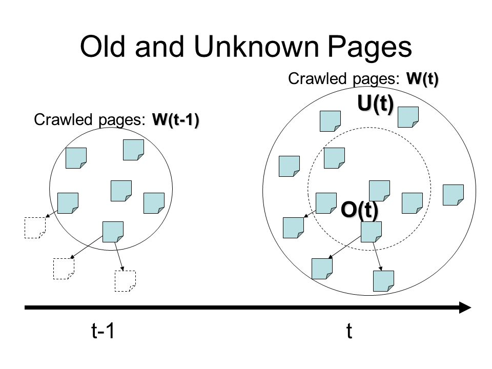 Old and Unknown Pages W(t-1) Crawled pages: W(t-1) W(t) Crawled pages: W(t) t-1 t U(t) O(t)