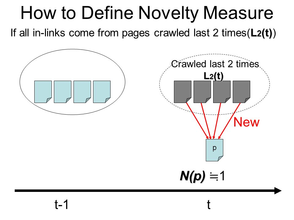 How to Define Novelty Measure L 2 (t) If all in-links come from pages crawled last 2 times(L 2 (t)) p t-1 t N(p) N(p) 1 Crawled last 2 times L 2 (t) New