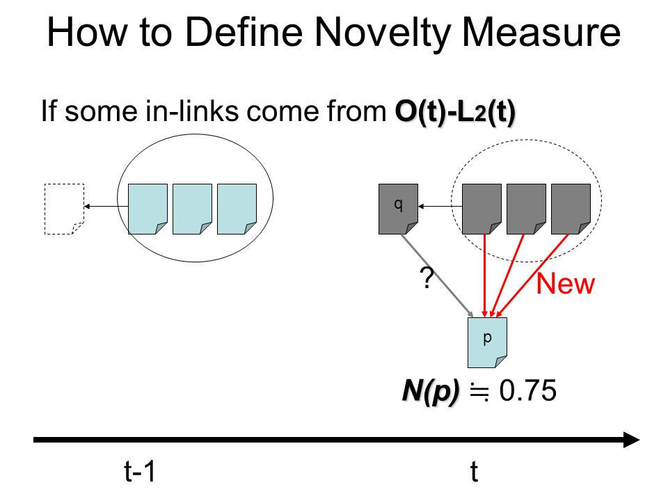 How to Define Novelty Measure O(t)-L 2 (t) If some in-links come from O(t)-L 2 (t) q p t-1 t ? N(p) N(p) 0.75 New