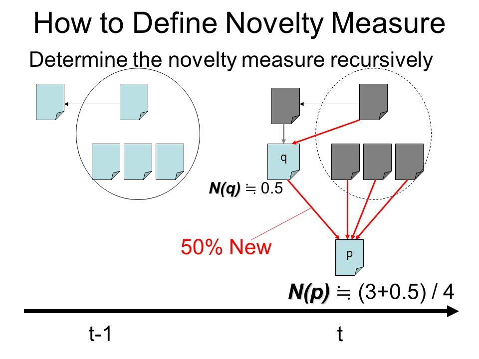 How to Define Novelty Measure Determine the novelty measure recursively q p t-1 t N(p) N(p) (3+0.5) / 4 N(q) N(q) 0.5 50% New