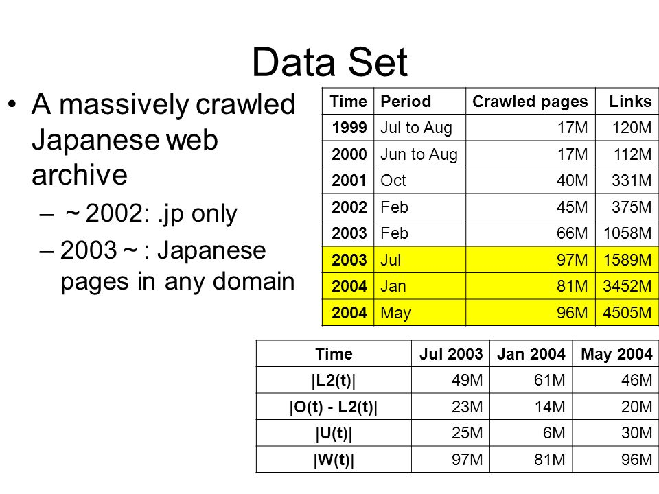 Data Set A massively crawled Japanese web archive – 2002:.jp only –2003 : Japanese pages in any domain TimePeriodCrawled pagesLinks 1999Jul to Aug17M120M 2000Jun to Aug17M112M 2001Oct40M331M 2002Feb45M375M 2003Feb66M1058M 2003Jul97M1589M 2004Jan81M3452M 2004May96M4505M TimeJul 2003Jan 2004May 2004 |L2(t)|49M61M46M |O(t) - L2(t)|23M14M20M |U(t)|25M6M30M |W(t)|97M81M96M