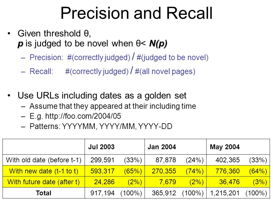 Precision and Recall pN(p)Given threshold θ, p is judged to be novel when θ< N(p) –Precision: #(correctly judged) / #(judged to be novel) –Recall: #(correctly judged) / #(all novel pages) Use URLs including dates as a golden set –Assume that they appeared at their including time –E.g.