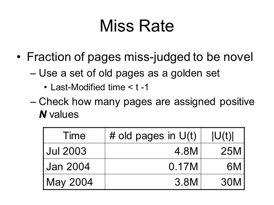 Miss Rate Fraction of pages miss-judged to be novel –Use a set of old pages as a golden set Last-Modified time < t -1 N –Check how many pages are assi