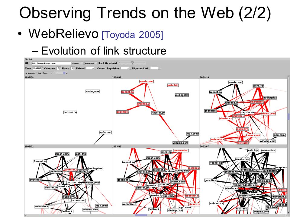 Observing Trends on the Web (2/2) WebRelievo [Toyoda 2005] –Evolution of link structure