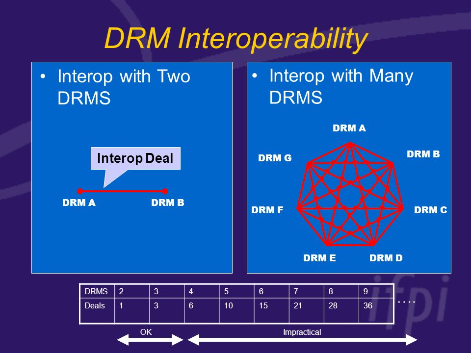 DRM Interoperability Interop with Two DRMS Interop with Many DRMS DRM ADRM B DRM A DRM B DRM C DRM DDRM E DRM F DRM G DRMS23456789 Deals1361015212836 ….