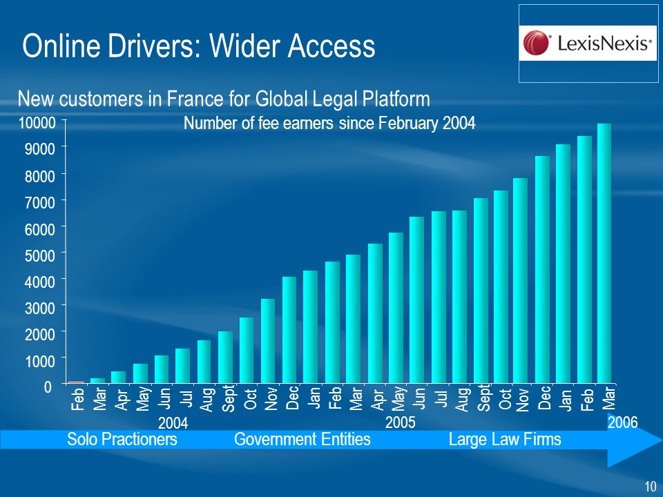 10 Solo PractionersGovernment EntitiesLarge Law Firms New customers in France for Global Legal Platform Online Drivers: Wider Access
