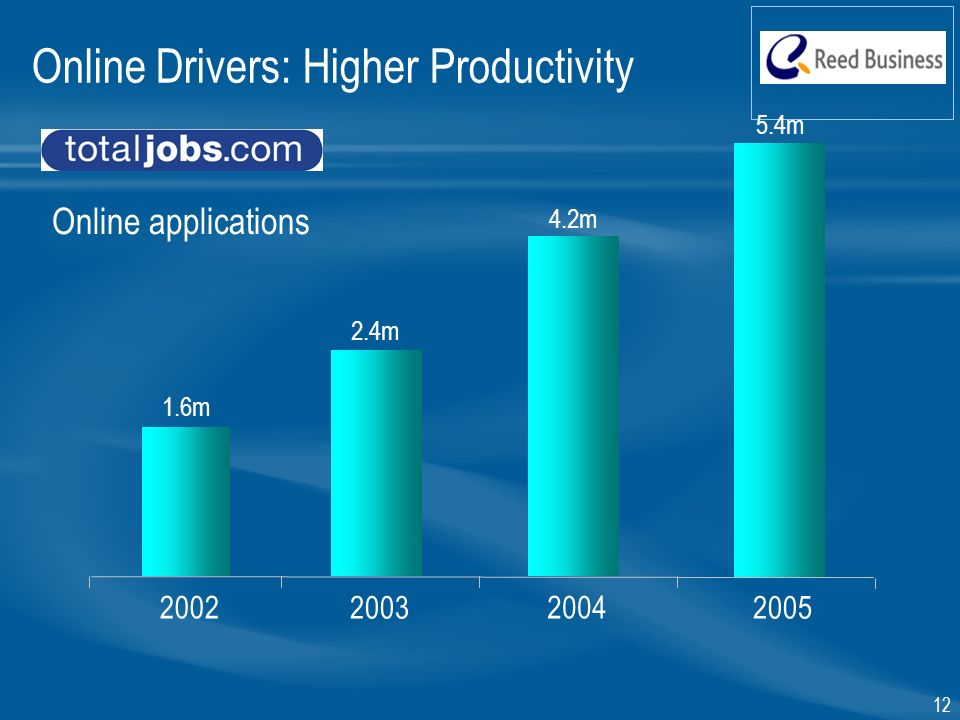 12 Online applications m 2.4m 1.6m m Online Drivers: Higher Productivity