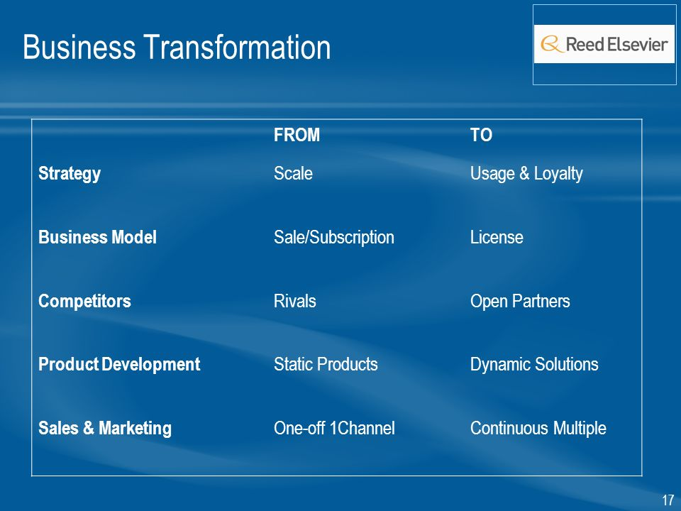 17 Business Transformation FROMTO Strategy ScaleUsage & Loyalty Business Model Sale/SubscriptionLicense Competitors RivalsOpen Partners Product Development Static ProductsDynamic Solutions Sales & Marketing One-off 1ChannelContinuous Multiple