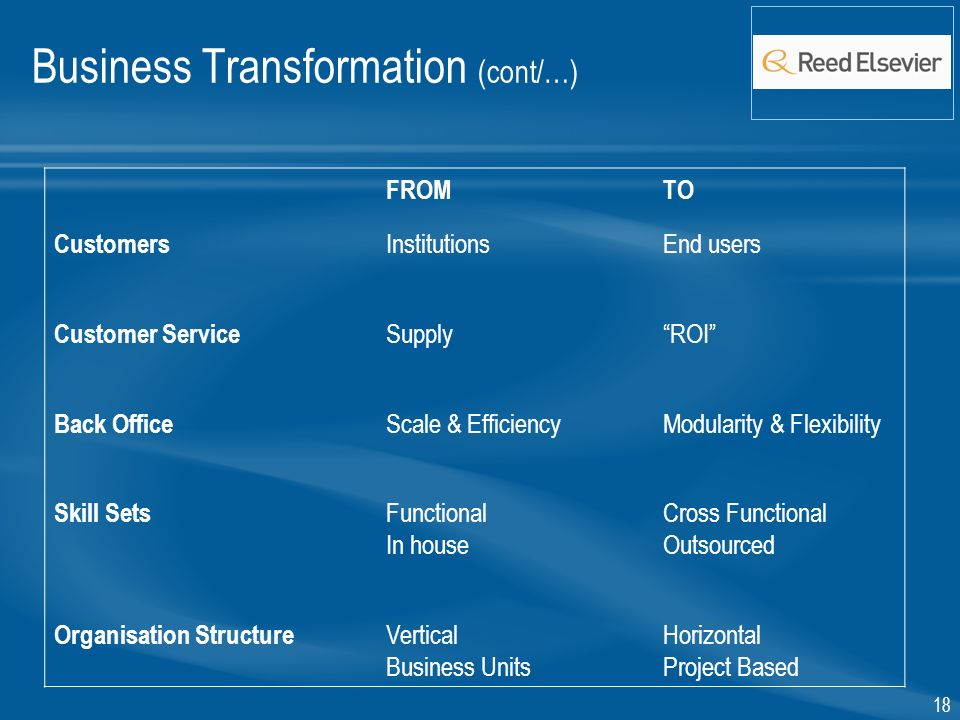 18 Business Transformation (cont/…) FROMTO Customers InstitutionsEnd users Customer Service SupplyROI Back Office Scale & EfficiencyModularity & Flexibility Skill Sets Functional In house Cross Functional Outsourced Organisation Structure Vertical Business Units Horizontal Project Based