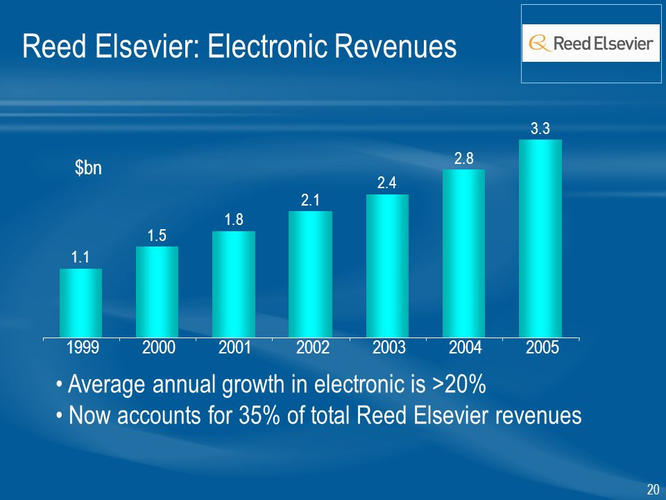 $bn Average annual growth in electronic is >20% Now accounts for 35% of total Reed Elsevier revenues Reed Elsevier: Electronic Revenues