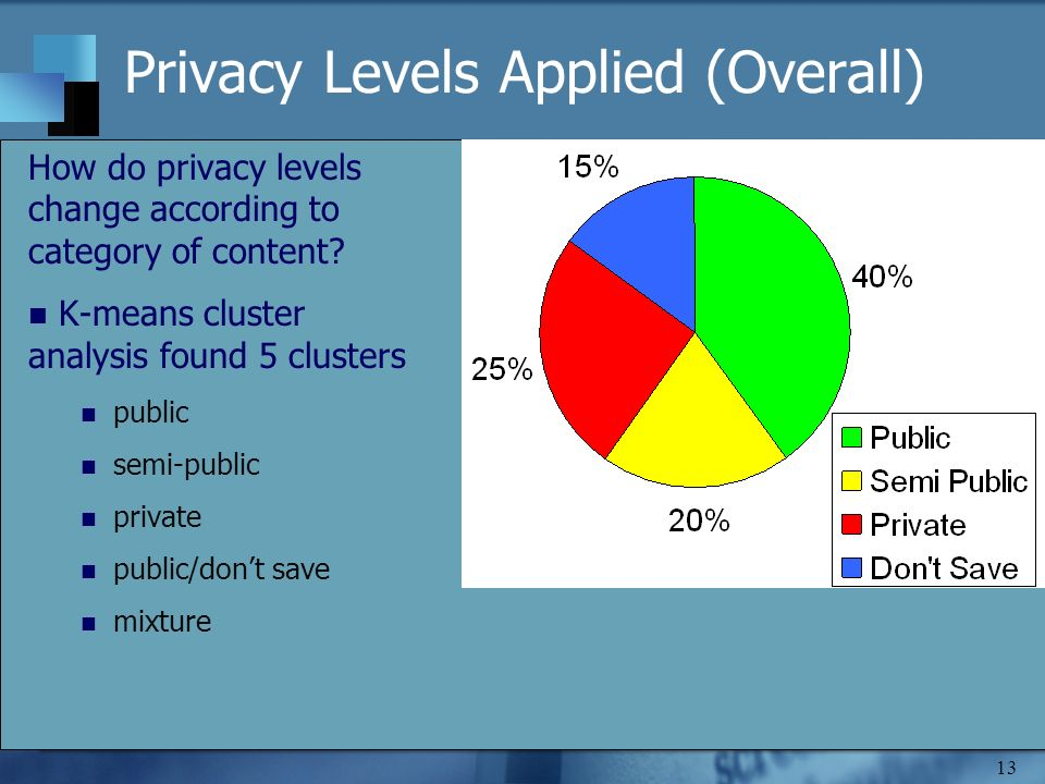13 Privacy Levels Applied (Overall) How do privacy levels change according to category of content? K-means cluster analysis found 5 clusters public se