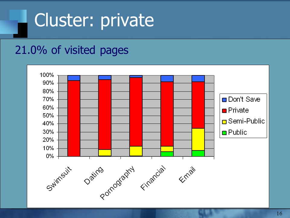 16 Cluster: private 21.0% of visited pages