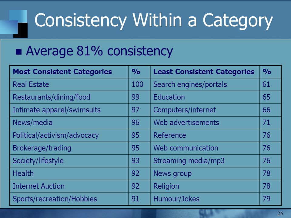 26 Consistency Within a Category Average 81% consistency Most Consistent Categories%Least Consistent Categories% Real Estate100Search engines/portals61 Restaurants/dining/food99Education65 Intimate apparel/swimsuits97Computers/internet66 News/media96Web advertisements71 Political/activism/advocacy95Reference76 Brokerage/trading95Web communication76 Society/lifestyle93Streaming media/mp376 Health92News group78 Internet Auction92Religion78 Sports/recreation/Hobbies91Humour/Jokes79