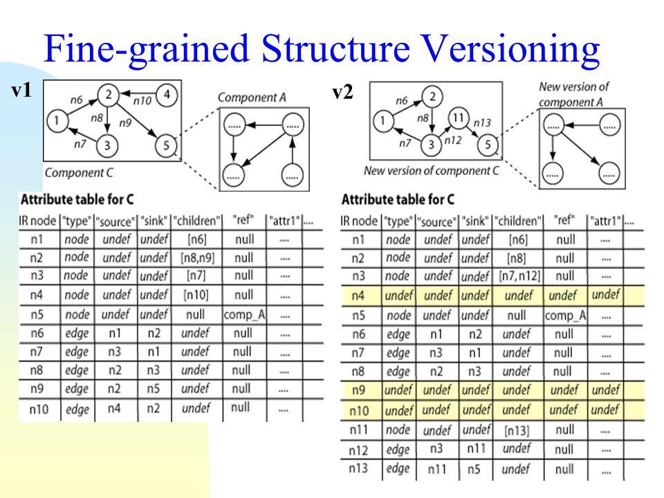 17 Fine-grained Structure Versioning v1 v2