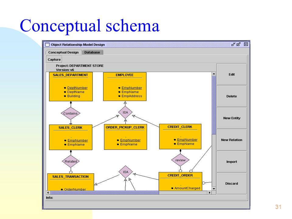 31 Conceptual schema