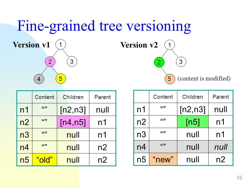 39 1 2 3 4 5 1 2 3 Version v1 Version v2 (content is modified) ContentChildrenParent n1 [n2,n3]null n2[n4,n5]n1 n3nulln1 n4nulln2 n5oldnulln2 ContentChildrenParent n1[n2,n3]null n2[n5]n1 n3nulln1 n4null n5newnulln2 5 Fine-grained tree versioning