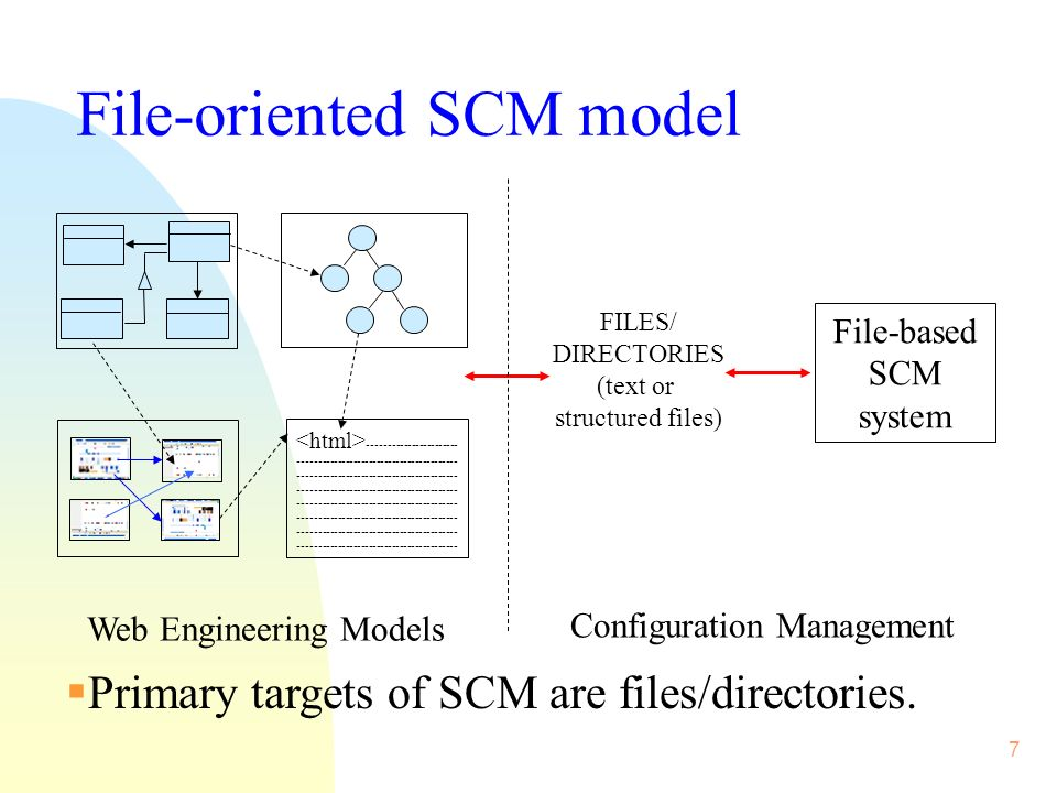 8 Model-based Web SCM n All Web objects in models are versioned and saved persistently.