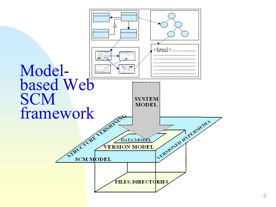10 Web SCM infrastructure n An infrastructure for building SCM services into Web engineering environments n The infrastructure provides u Direct representation of Web object structure and structural changes, without need for analysis of file contents, u SCM among entities, rather than among files, u Structure-oriented versioning and SCM of Web entities in any models, and u Versioned hypermedia between entities.