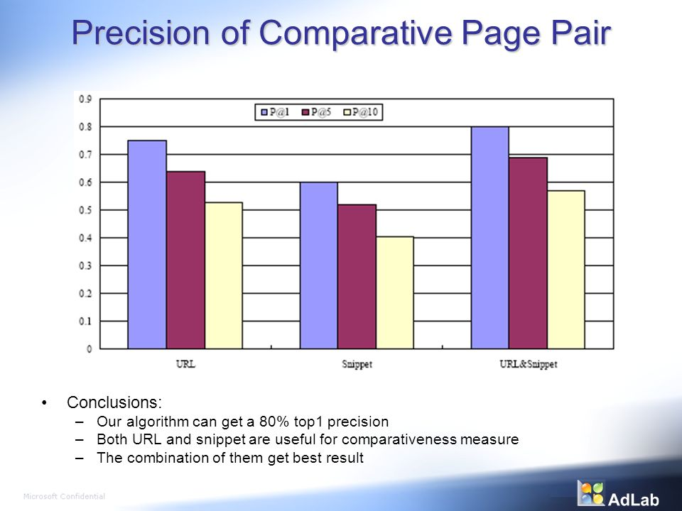Precision of Comparative Page Pair Conclusions: –Our algorithm can get a 80% top1 precision –Both URL and snippet are useful for comparativeness measure –The combination of them get best result