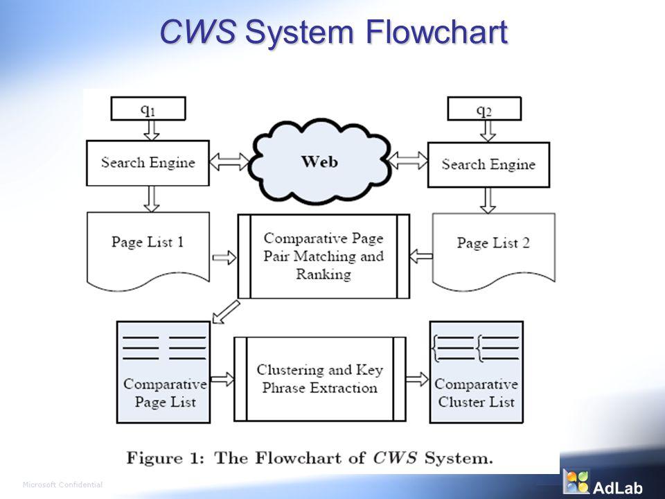 CWS System Flowchart