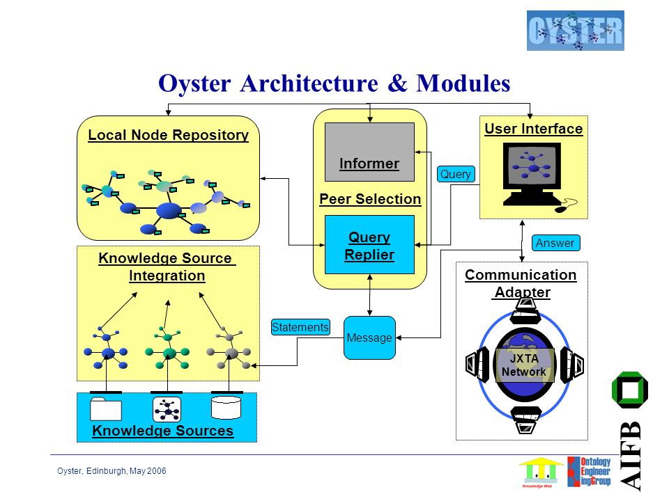 Oyster, Edinburgh, May 2006 AIFB Oyster Architecture & Modules Peer Selection Message Query Replier Query Local Node Repository Communication Adapter JXTA Network Knowledge Source Integration User Interface Answer Informer Knowledge Sources Statements