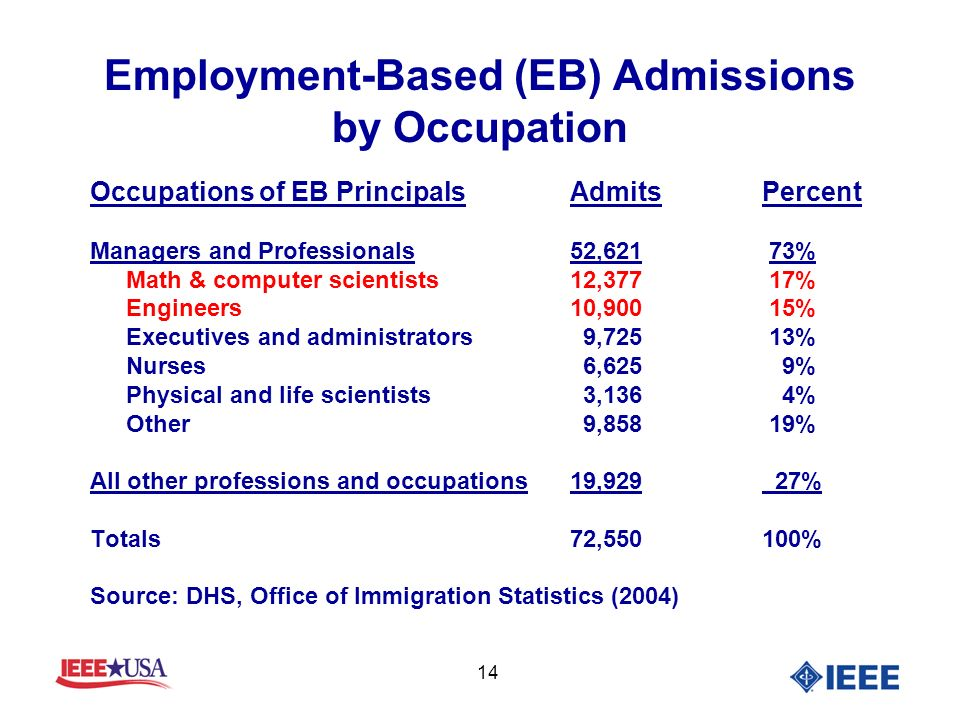 14 Employment-Based (EB) Admissions by Occupation Occupations of EB PrincipalsAdmitsPercent Managers and Professionals52,621 73% Math & computer scientists12,377 17% Engineers10,900 15% Executives and administrators 9,725 13% Nurses 6,625 9% Physical and life scientists 3,136 4% Other 9,858 19% All other professions and occupations19,929 27% Totals72,550100% Source: DHS, Office of Immigration Statistics (2004)