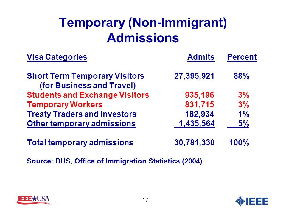17 Temporary (Non-Immigrant) Admissions Visa Categories AdmitsPercent Short Term Temporary Visitors 27,395,921 88% (for Business and Travel) Students and Exchange Visitors 935,196 3% Temporary Workers 831,715 3% Treaty Traders and Investors 182,934 1% Other temporary admissions 1,435,564 5% Total temporary admissions 30,781,330 100% Source: DHS, Office of Immigration Statistics (2004)