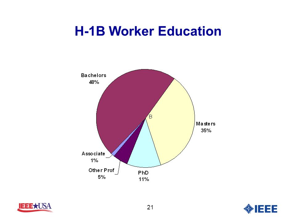 21 H-1B Worker Education