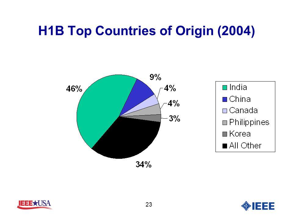 23 H1B Top Countries of Origin (2004)