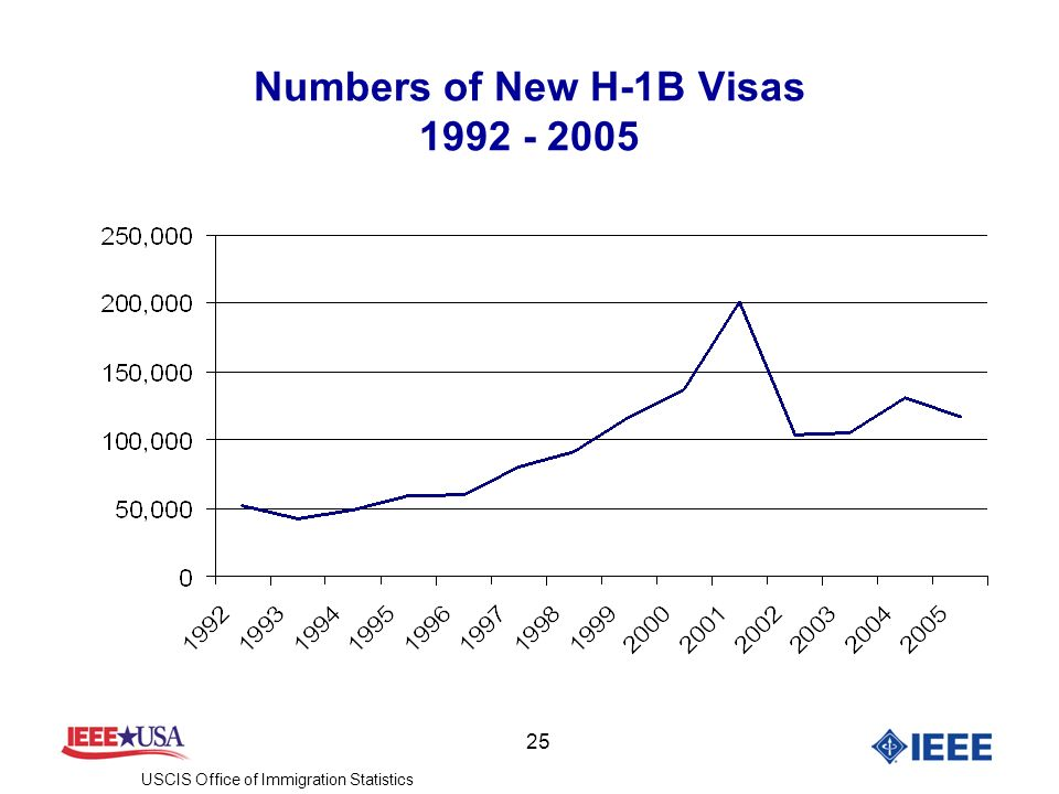 25 Numbers of New H-1B Visas 1992 - 2005 USCIS Office of Immigration Statistics