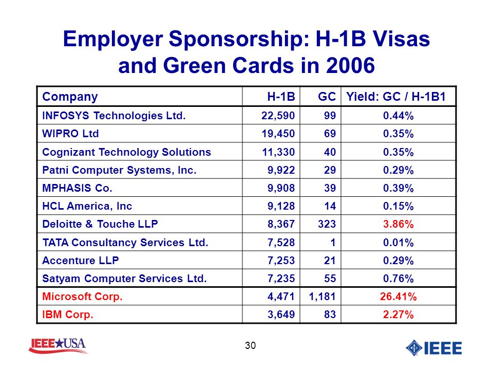 30 Employer Sponsorship: H-1B Visas and Green Cards in 2006 CompanyH-1BGCYield: GC / H-1B1 INFOSYS Technologies Ltd.22,590990.44% WIPRO Ltd19,450690.35% Cognizant Technology Solutions11,330400.35% Patni Computer Systems, Inc.9,922290.29% MPHASIS Co.9,908390.39% HCL America, Inc9,128140.15% Deloitte & Touche LLP8,3673233.86% TATA Consultancy Services Ltd.7,52810.01% Accenture LLP7,253210.29% Satyam Computer Services Ltd.7,235550.76% Microsoft Corp.4,4711,18126.41% IBM Corp.3,649832.27%