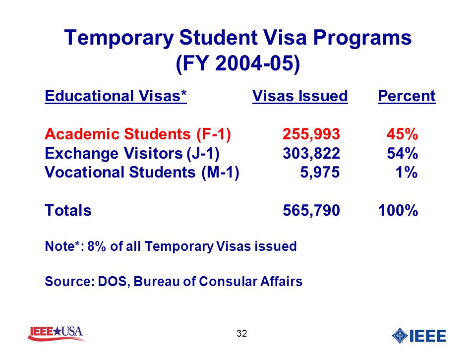32 Temporary Student Visa Programs (FY 2004-05) Educational Visas* Visas IssuedPercent Academic Students (F-1)255,993 45% Exchange Visitors (J-1)303,822 54% Vocational Students (M-1) 5,975 1% Totals565,790100% Note*: 8% of all Temporary Visas issued Source: DOS, Bureau of Consular Affairs