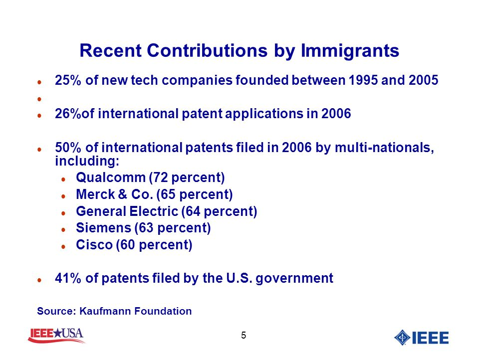 5 Recent Contributions by Immigrants l 25% of new tech companies founded between 1995 and 2005 l l 26%of international patent applications in 2006 l 50% of international patents filed in 2006 by multi-nationals, including: l Qualcomm (72 percent) l Merck & Co.