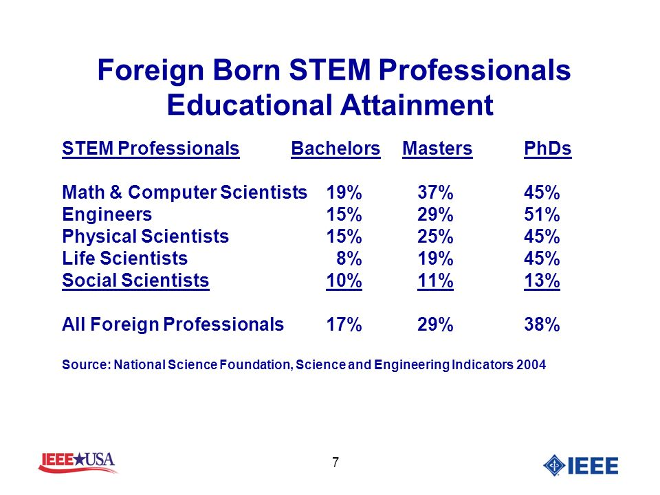 7 Foreign Born STEM Professionals Educational Attainment STEM Professionals Bachelors MastersPhDs Math & Computer Scientists19% 37%45% Engineers15% 29%51% Physical Scientists15% 25%45% Life Scientists 8% 19%45% Social Scientists10% 11%13% All Foreign Professionals17% 29%38% Source: National Science Foundation, Science and Engineering Indicators 2004