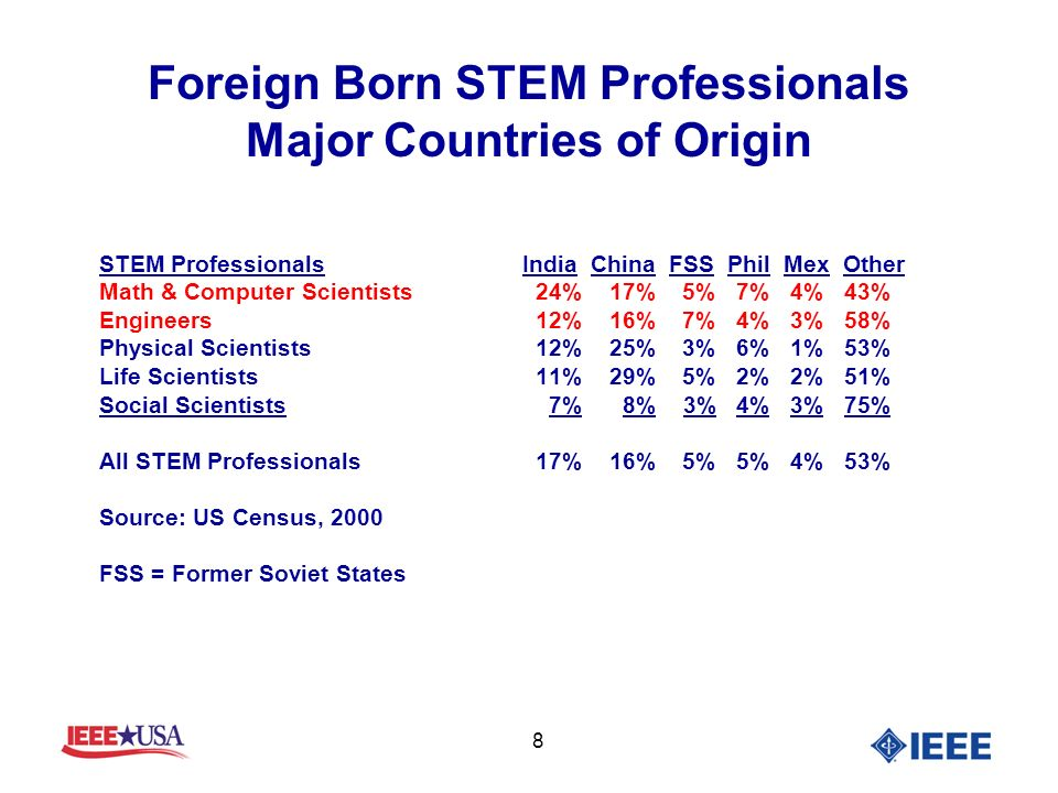 8 Foreign Born STEM Professionals Major Countries of Origin STEM ProfessionalsIndia China FSS Phil Mex Other Math & Computer Scientists 24% 17% 5% 7% 4% 43% Engineers 12% 16% 7% 4% 3% 58% Physical Scientists 12% 25% 3% 6% 1% 53% Life Scientists 11% 29% 5% 2% 2% 51% Social Scientists 7% 8% 3% 4% 3% 75% All STEM Professionals 17% 16% 5% 5% 4% 53% Source: US Census, 2000 FSS = Former Soviet States