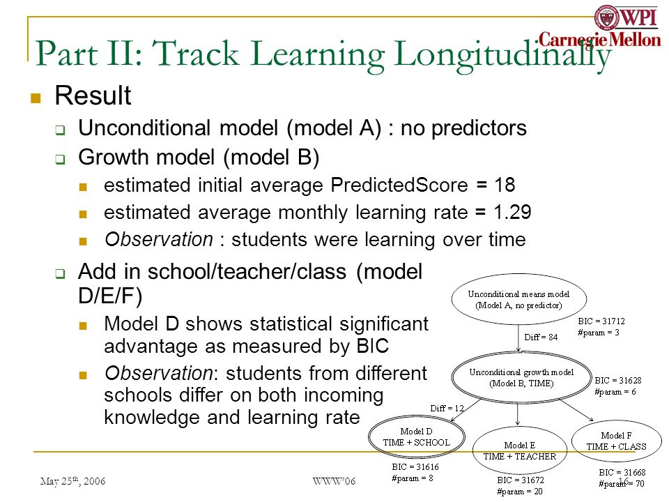 May 25 th, 2006 WWW06 16 Part II: Track Learning Longitudinally Result Unconditional model (model A) : no predictors Growth model (model B) estimated initial average PredictedScore = 18 estimated average monthly learning rate = 1.29 Observation : students were learning over time Add in school/teacher/class (model D/E/F) Model D shows statistical significant advantage as measured by BIC Observation: students from different schools differ on both incoming knowledge and learning rate