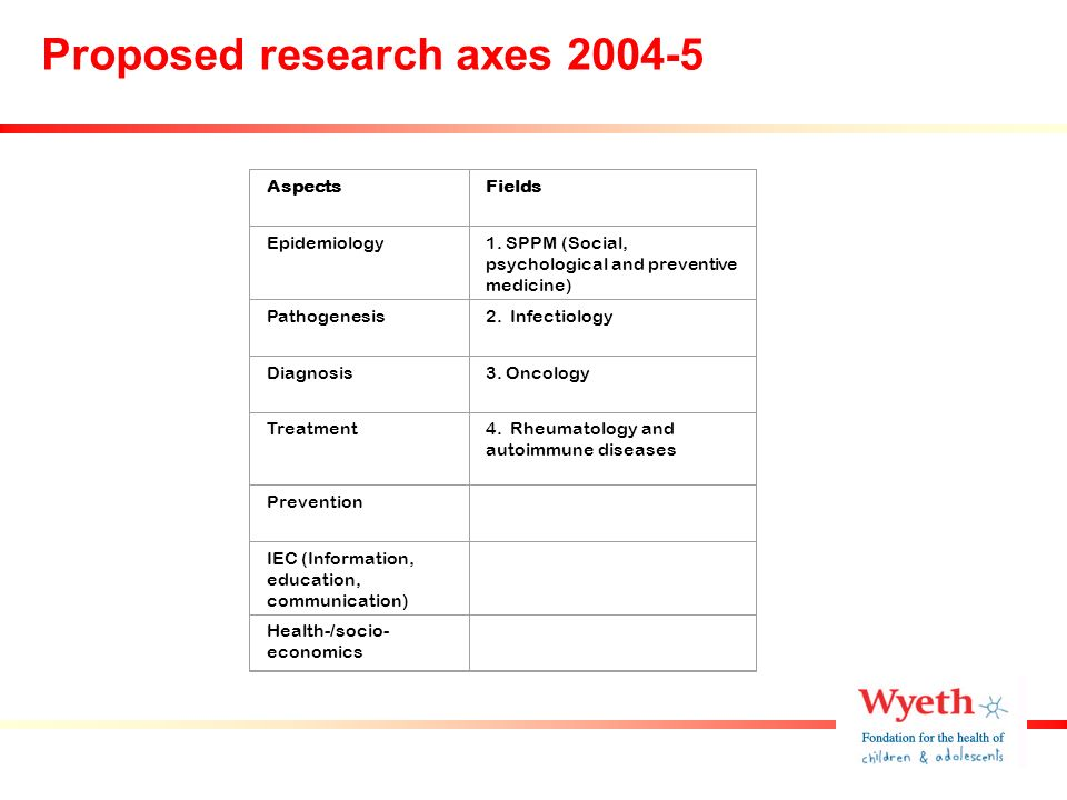 Proposed research axes 2004-5 AspectsFields Epidemiology1.