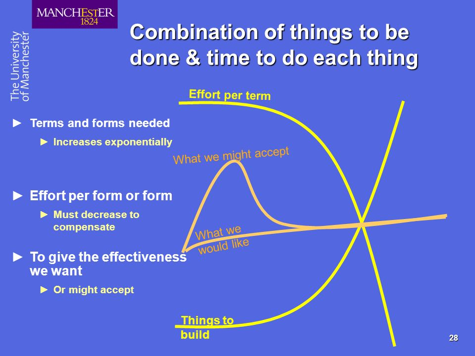 28 Combination of things to be done & time to do each thing Effort per term Things to build Terms and forms needed Increases exponentially Effort per form or form Must decrease to compensate To give the effectiveness we want Or might accep t What we would like What we might accept