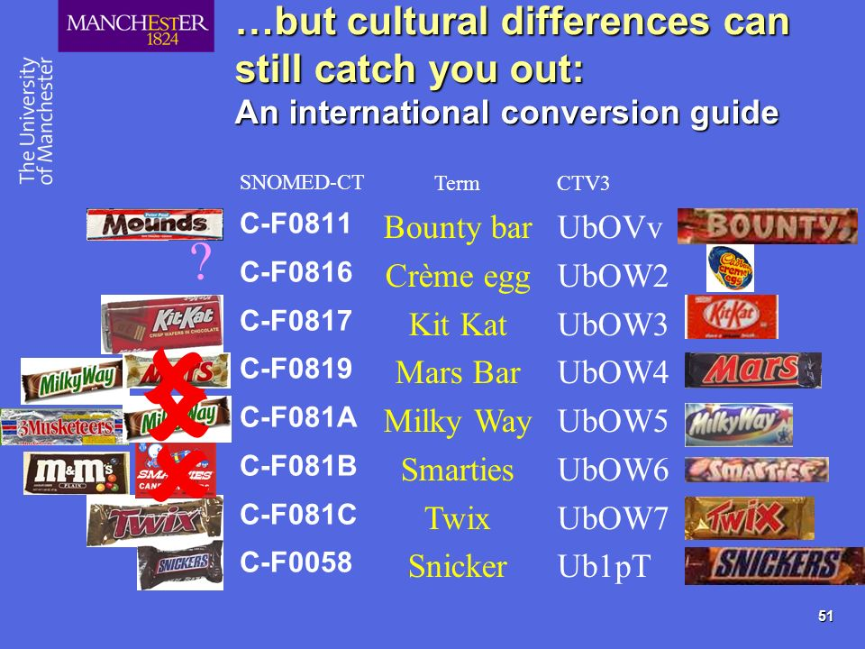 51 …but cultural differences can still catch you out: An international conversion guide C-F0811 C-F0816 C-F0817 C-F0819 C-F081A C-F081B C-F081C C-F0058 SNOMED-CT UbOVv UbOW2 UbOW3 UbOW4 UbOW5 UbOW6 UbOW7 Ub1pT CTV3 Bounty bar Crème egg Kit Kat Mars Bar Milky Way Smarties Twix Snicker Term