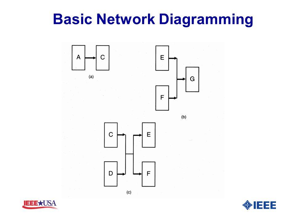 Basic Network Diagramming