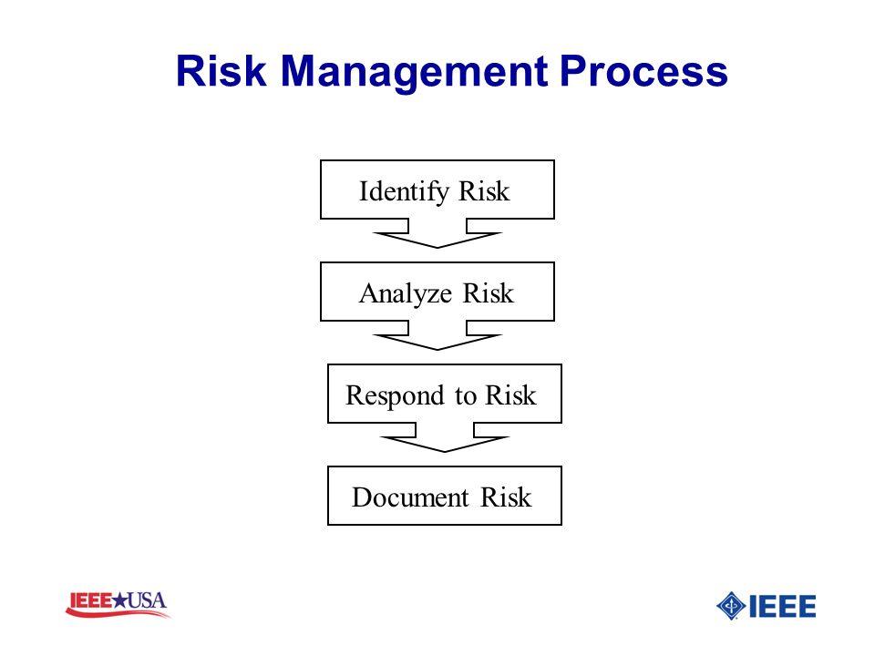 Risk Management Process Identify Risk Analyze Risk Respond to Risk Document Risk