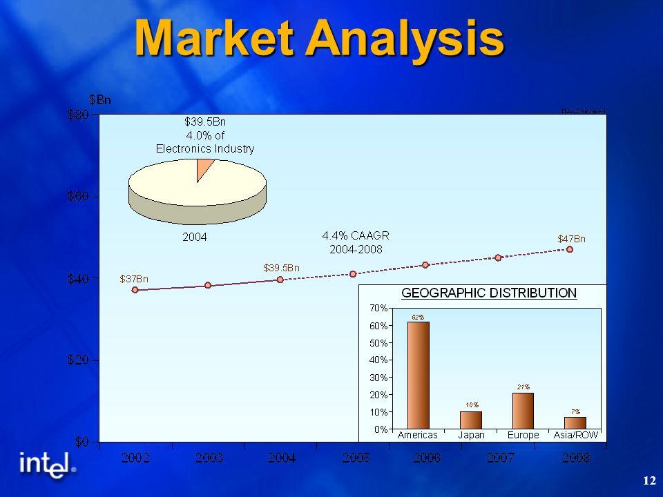 12 Market Analysis