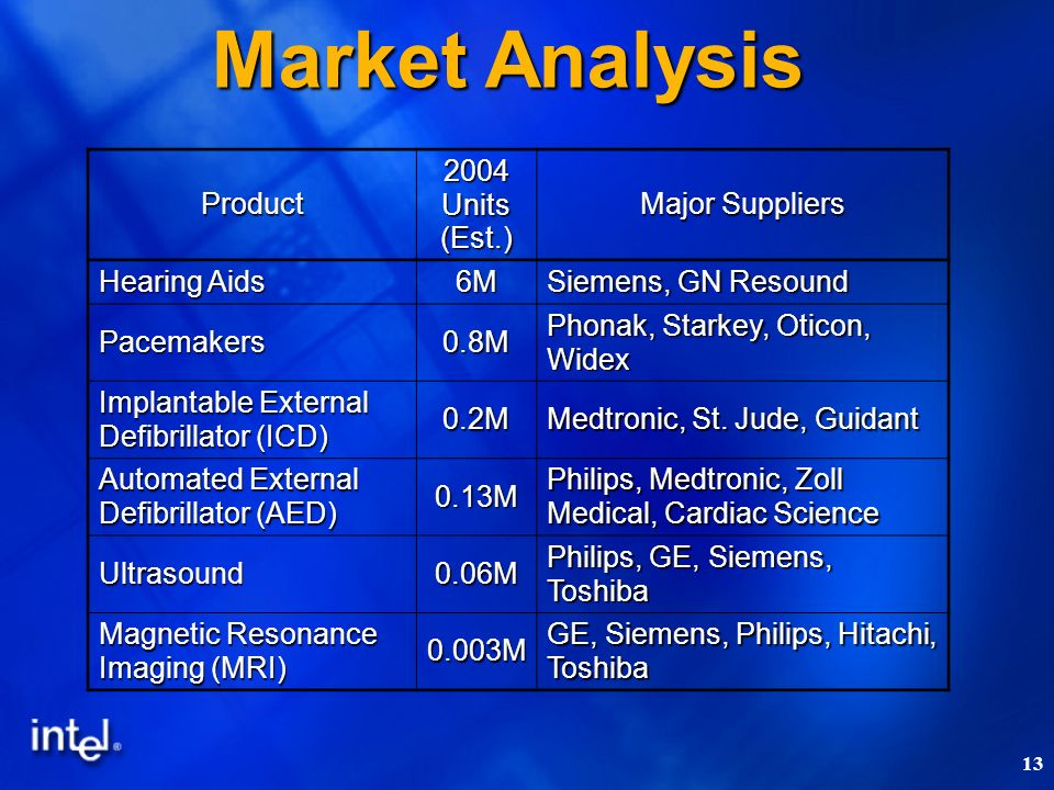 13 Product 2004 Units (Est.) Major Suppliers Hearing Aids 6M Siemens, GN Resound Pacemakers0.8M Phonak, Starkey, Oticon, Widex Implantable External Defibrillator (ICD) 0.2M Medtronic, St.