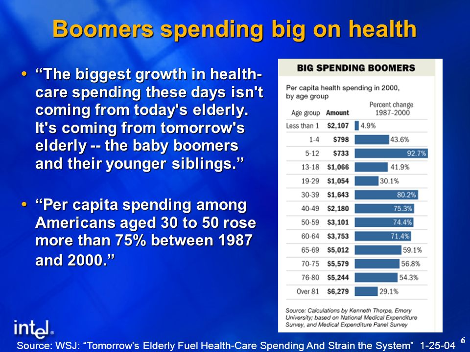 6 The biggest growth in health- care spending these days isn't coming from today's elderly. It's coming from tomorrow's elderly -- the baby boomers an