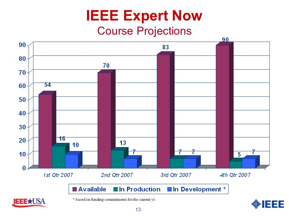 13 IEEE Expert Now Course Projections * based on funding commitments for the current yr.