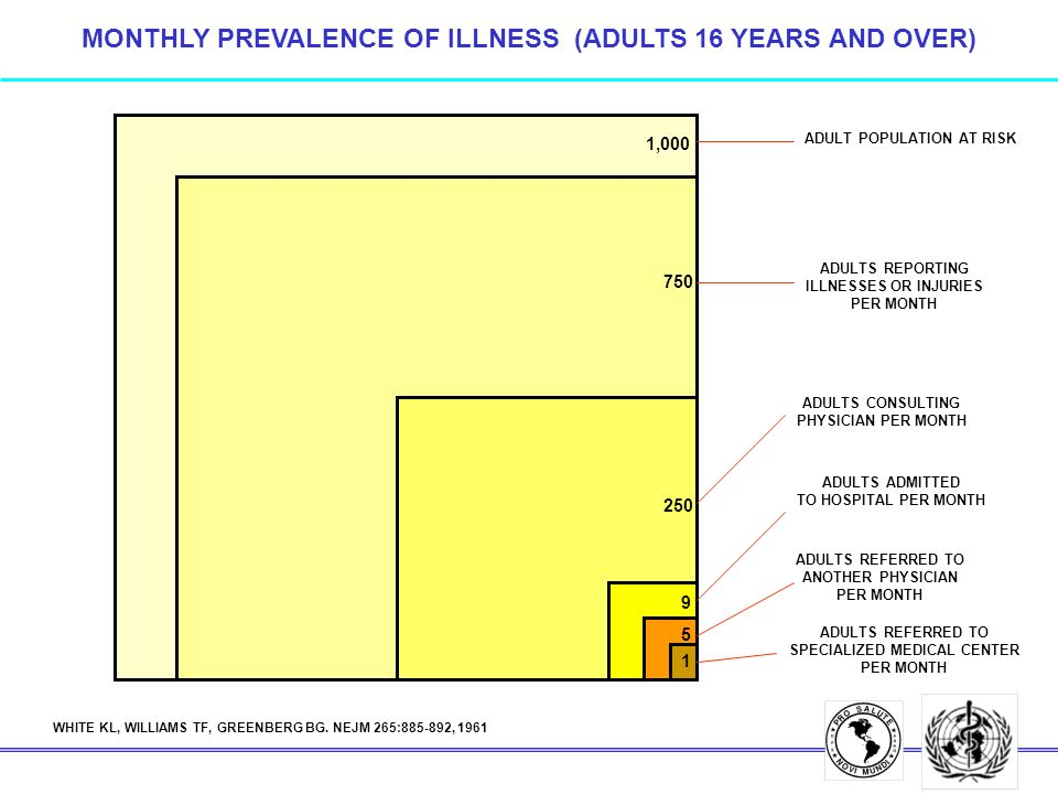 MONTHLY PREVALENCE OF ILLNESS (ADULTS 16 YEARS AND OVER) 1,000 750 250 9 5 1 ADULT POPULATION AT RISK ADULTS REPORTING ILLNESSES OR INJURIES PER MONTH ADULTS CONSULTING PHYSICIAN PER MONTH ADULTS ADMITTED TO HOSPITAL PER MONTH ADULTS REFERRED TO SPECIALIZED MEDICAL CENTER PER MONTH ADULTS REFERRED TO ANOTHER PHYSICIAN PER MONTH WHITE KL, WILLIAMS TF, GREENBERG BG.