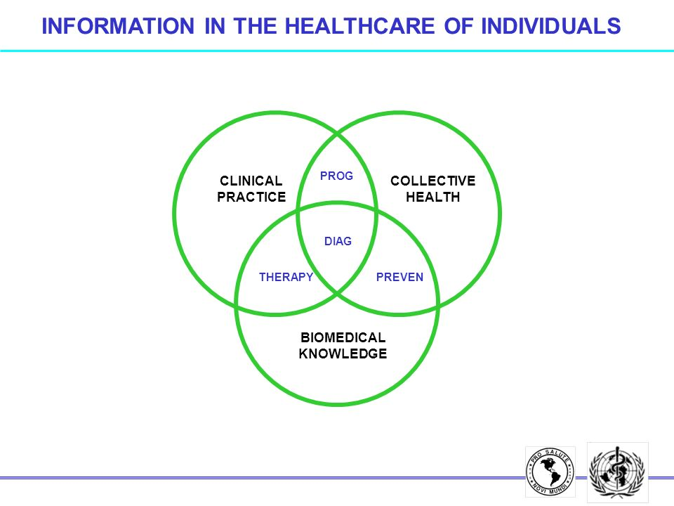 CLINICAL PRACTICE COLLECTIVE HEALTH BIOMEDICAL KNOWLEDGE THERAPY DIAG PROG PREVEN INFORMATION IN THE HEALTHCARE OF INDIVIDUALS