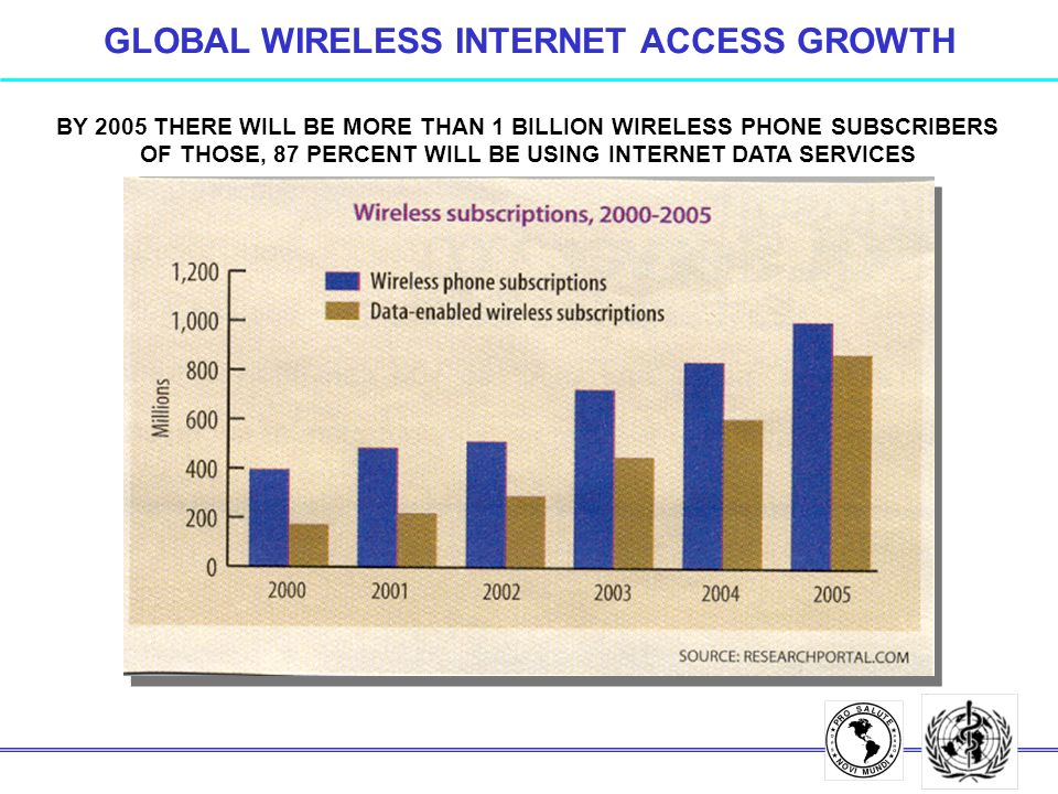 BY 2005 THERE WILL BE MORE THAN 1 BILLION WIRELESS PHONE SUBSCRIBERS OF THOSE, 87 PERCENT WILL BE USING INTERNET DATA SERVICES GLOBAL WIRELESS INTERNET ACCESS GROWTH